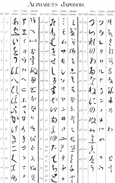 The Ancient Japanese alphabet Date: Circa 1760