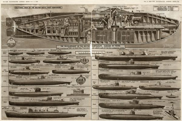 A sectional view of the British Navy's first submarine, and the development of the British submarine from 1900 to 1950. The illustration does not show every type built but depicts some of the most interesting classes