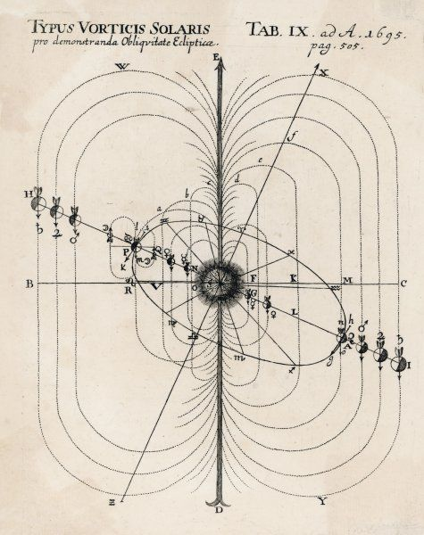 Caspar Bussinger's system, demonstrating his theories concerning the obliquely elliptical orbits of the planets round the Sun