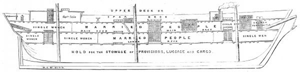 Cross-section of the emigrant ship 'Bourneuf' of Liverpool, showing the layout of the passengers' quarters, 1852. This ship, of 1495 Tons burden was used for the transport of government passengers to Australia