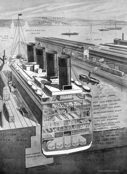 Cross-section of the Titanic in dock at Southampton. The double bottom is shown in white; the seven decks from the bottom up are the swimming pool, baggage, racquet courts and third class; third class dining room and gymnasium; first, second