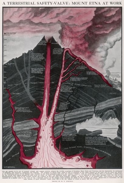 Cross-section of the Mount Etna volcano in Sicily, Italy, in 1910. This image shows the eruption of lava, which was taking place that year, heading towards the town of Nicolosi