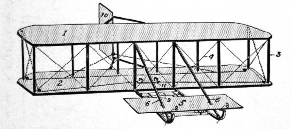 A diagram from 1908 showing a perspective view of the Wright Brothers' aeroplane