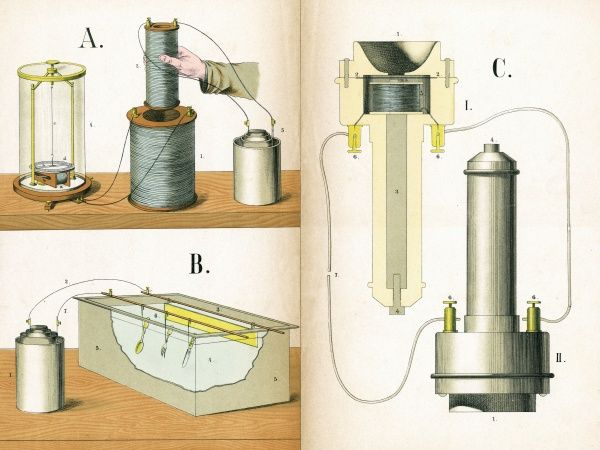 Various electrical apparatus: A. Induction machine B. Electrolysis C. Microphone Date: 1882