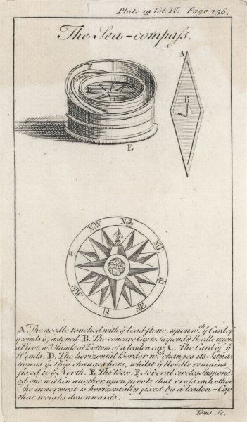 A Ship's Compass in its box ; the Compass Needle ; and the Card of the Winds