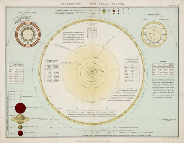 The solar system as known to Victorian astronomers, Neptune is the farthest out - they have yet to learn about Pluto, which will not be located until 1930