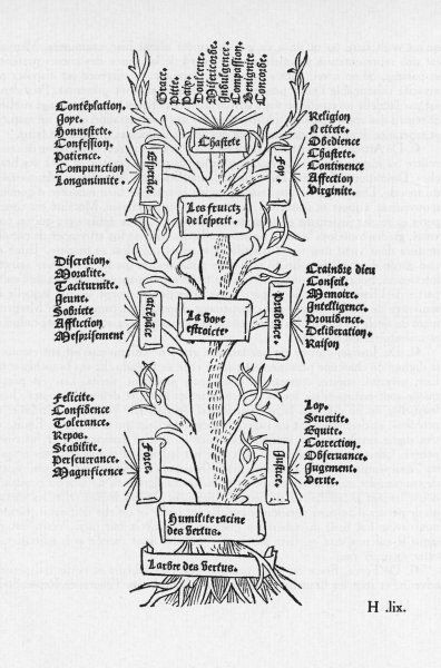 THE TREE OF THE VICES From the roots of evil spring the Seven Deadly Sins, each in turn branching out into all manner of wickedness