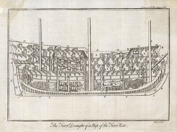 First Draught of a Ship of the First Rate. A profile cross- section of a warship showing the structure, framework, layout of decks, canons & how provisions are stowed