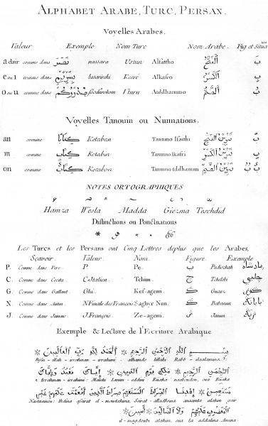 Writing examples of the Arabic, Turkish and Persian alphabets. Date: Circa 1760