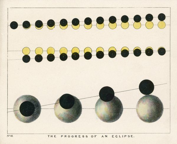 A diagram showing the progress of an eclipse