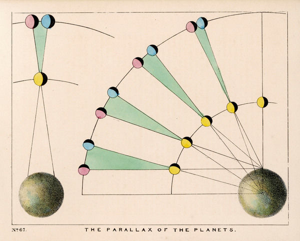A diagram showing the parallax of the planets