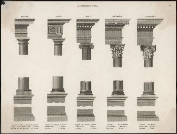 Columns, capitals and entablatures of the classical orders of architecture: Tuscan, Doric, Ionic, Corinthian and Composite