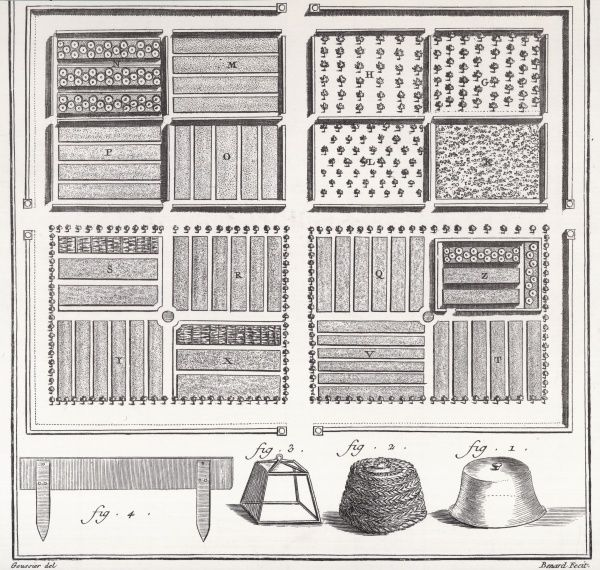 A vegetable garden from the 18th century