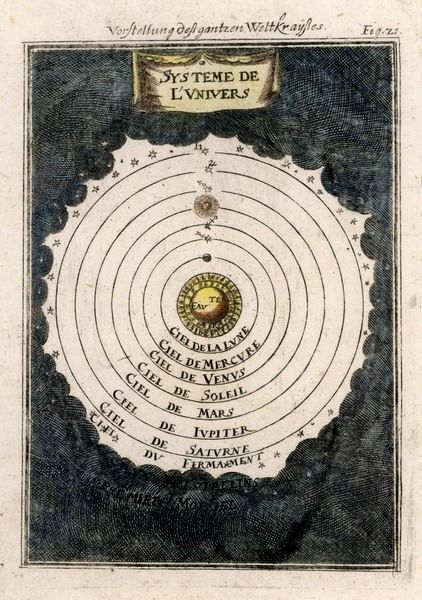 The pre-Copernican system of the Planets - Earth at the centre orbited by the other planets including the sun, and surrounded by the stars