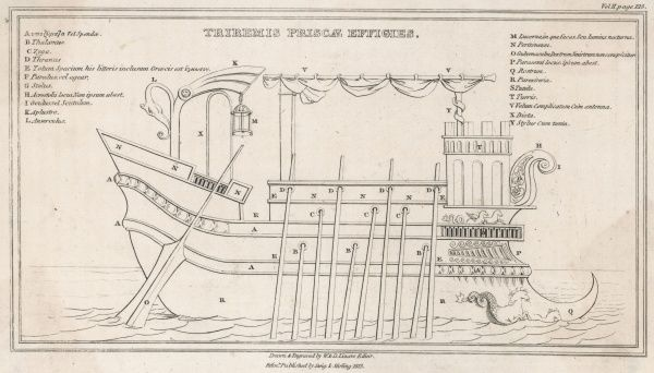 A diagram of a Greek trireme showing the various sections