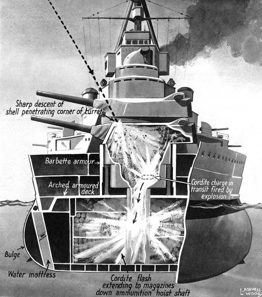 Illustration showing how a steeply plunging shell, dropping almost vertically from very long range, might penetrate a gun turret and explode the cordite magazine