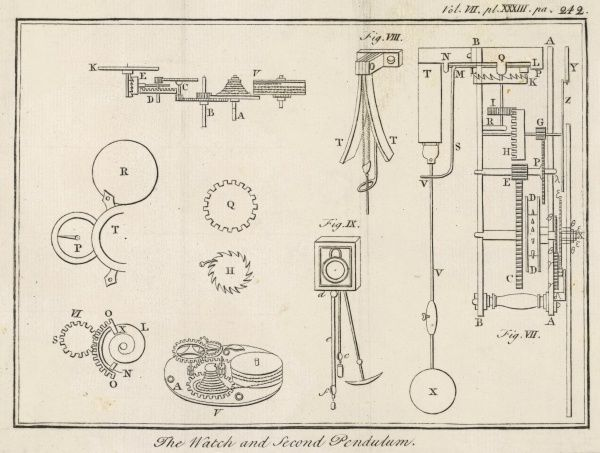 The mechanisms of the watch and second pendulum