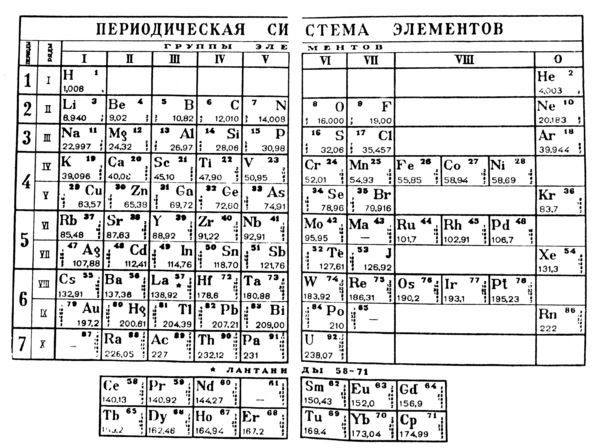 Dmitri mendeleyevs periodic table in which the elements are arranged dmitri mendeleyevs periodic table in which the elements are arranged by atomic urtaz Gallery