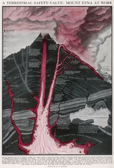Cross Section of the Volcano, Mount Etna
