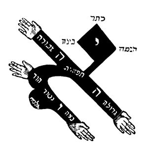 CABALISTIC SYMBOL. Ideogram of the Letter Aleph