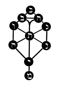 CABALISTIC SYMBOL. The Sefirotic Tree