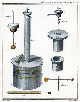 Charles Augustin de Coulomb's invention of the torsion balance, the inauguration