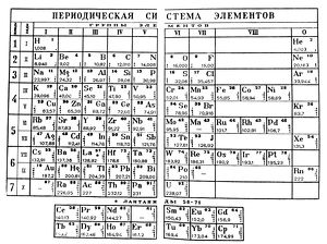 Dmitri Mendeleyev's Periodic Table in which the elements are arranged by atomic