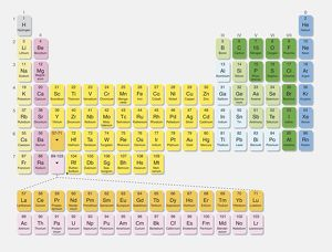 The Periodic Table, digital illustration